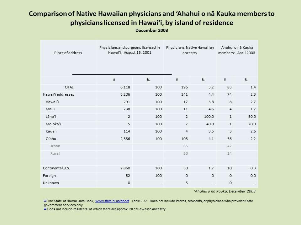 Kauka members vs population 2003-Dec